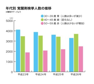 50代覚せい剤graph
