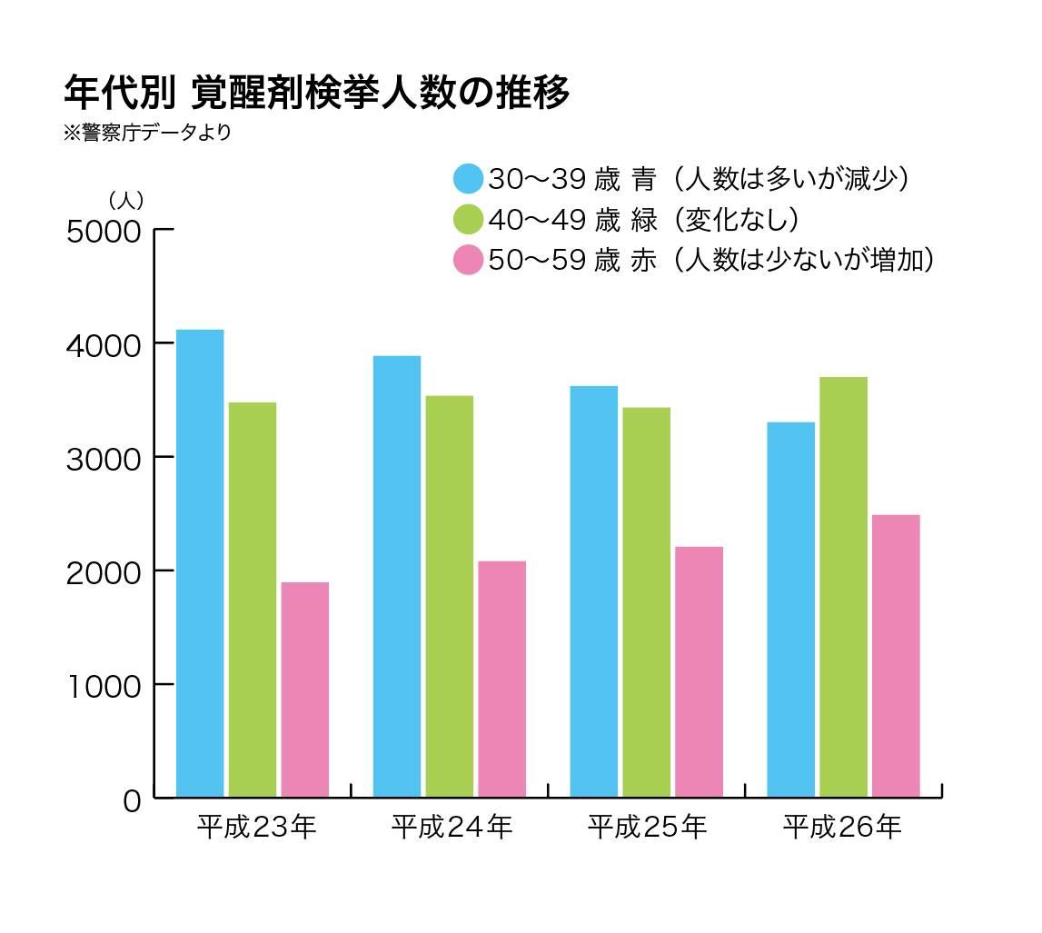 50代覚せい剤グラフ